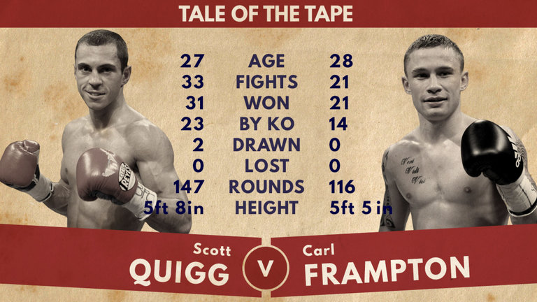 Quigg-Frampton tale of the tape